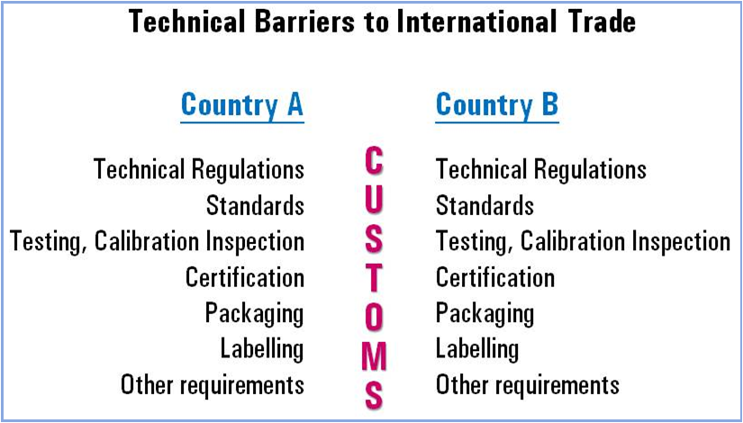 role of technology in international trade The benefits of international trade information technology, insurance, and telecommunications—benefit immensely from opportunities abroad.