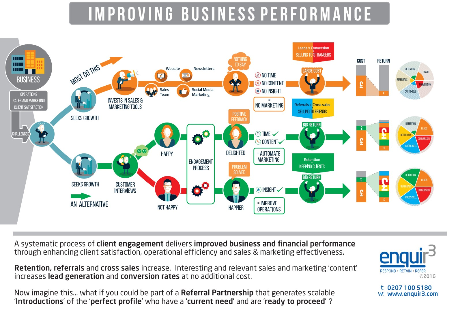 improving own performance in a business The importance of improving your skills the way we work  you may also meet friends and valuable business contacts on the way you really can't lose when educating yourself, improving your skill set and advancing your own contract career.
